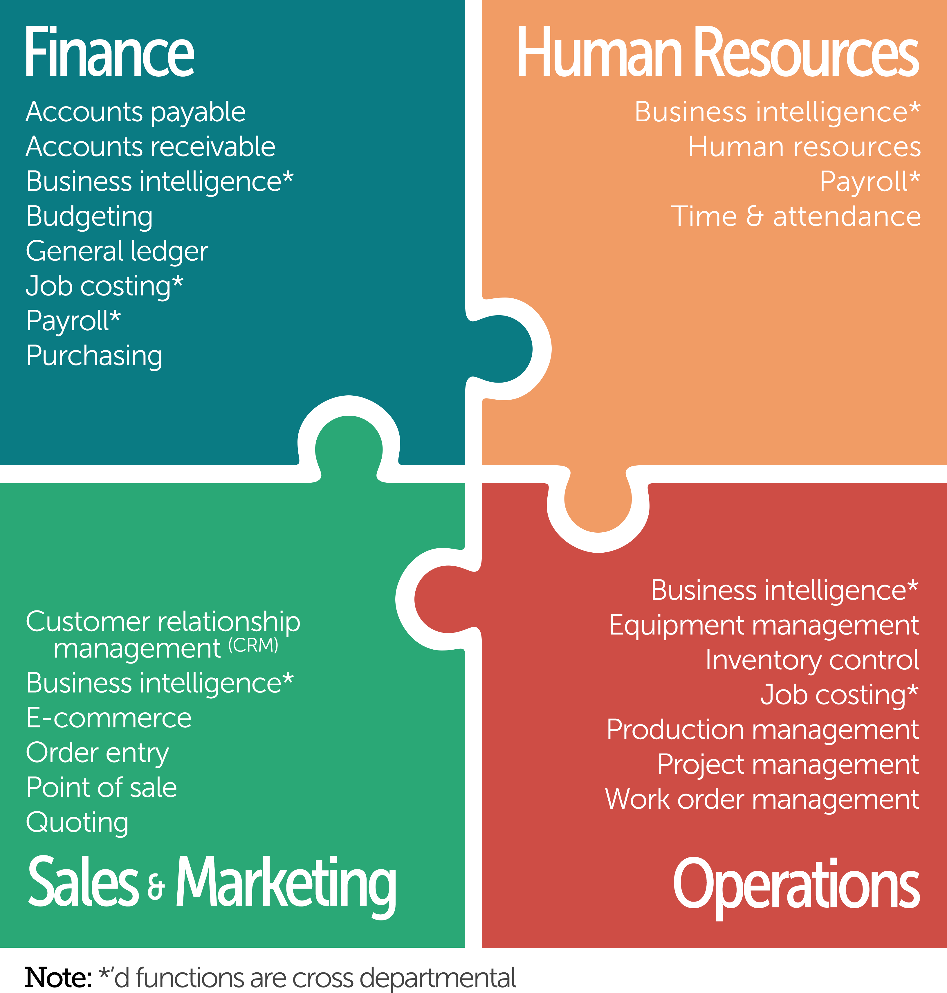 what is the relationship between purchasing and marketing sales