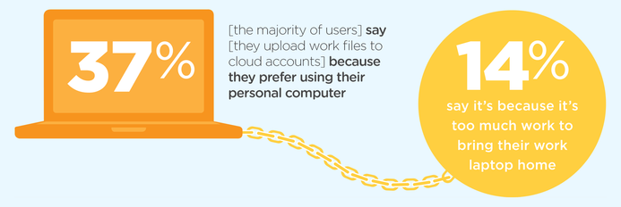 [the majority of users] say [they upload work files to cloud accounts] because they prefer using their personal computer.
