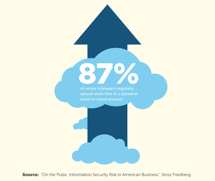 87% of security managers regularly upload work files to a personal email or cloud account.