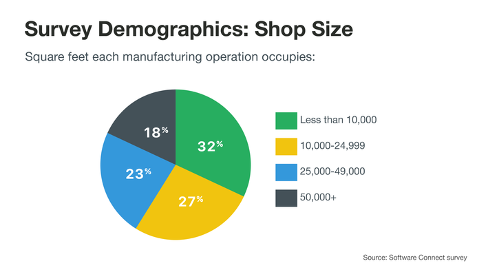 Survey demographics: shop size