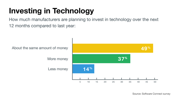 Investment in manufacturing tech in 2018