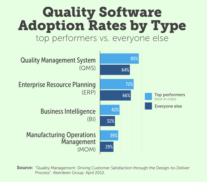 A bar chart illustrating adoption rates of different software types in top performing companies vs. everybody else