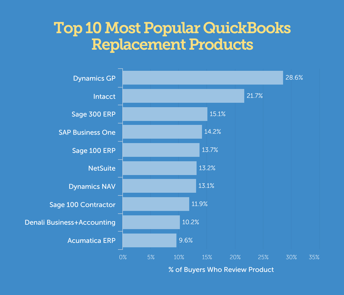 Most common quickbooks replacements