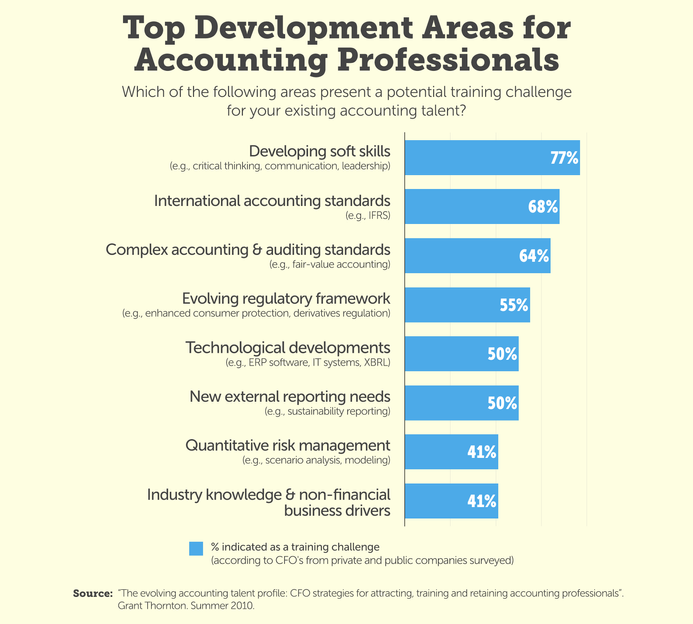 Bar graph of top developmental areas for accounting professionals from survey