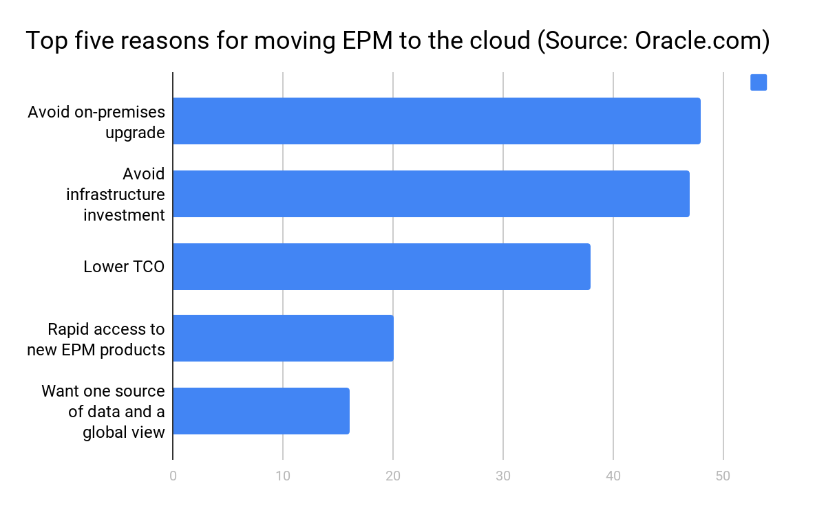 Oracle 2018 EPM Software Trends Report