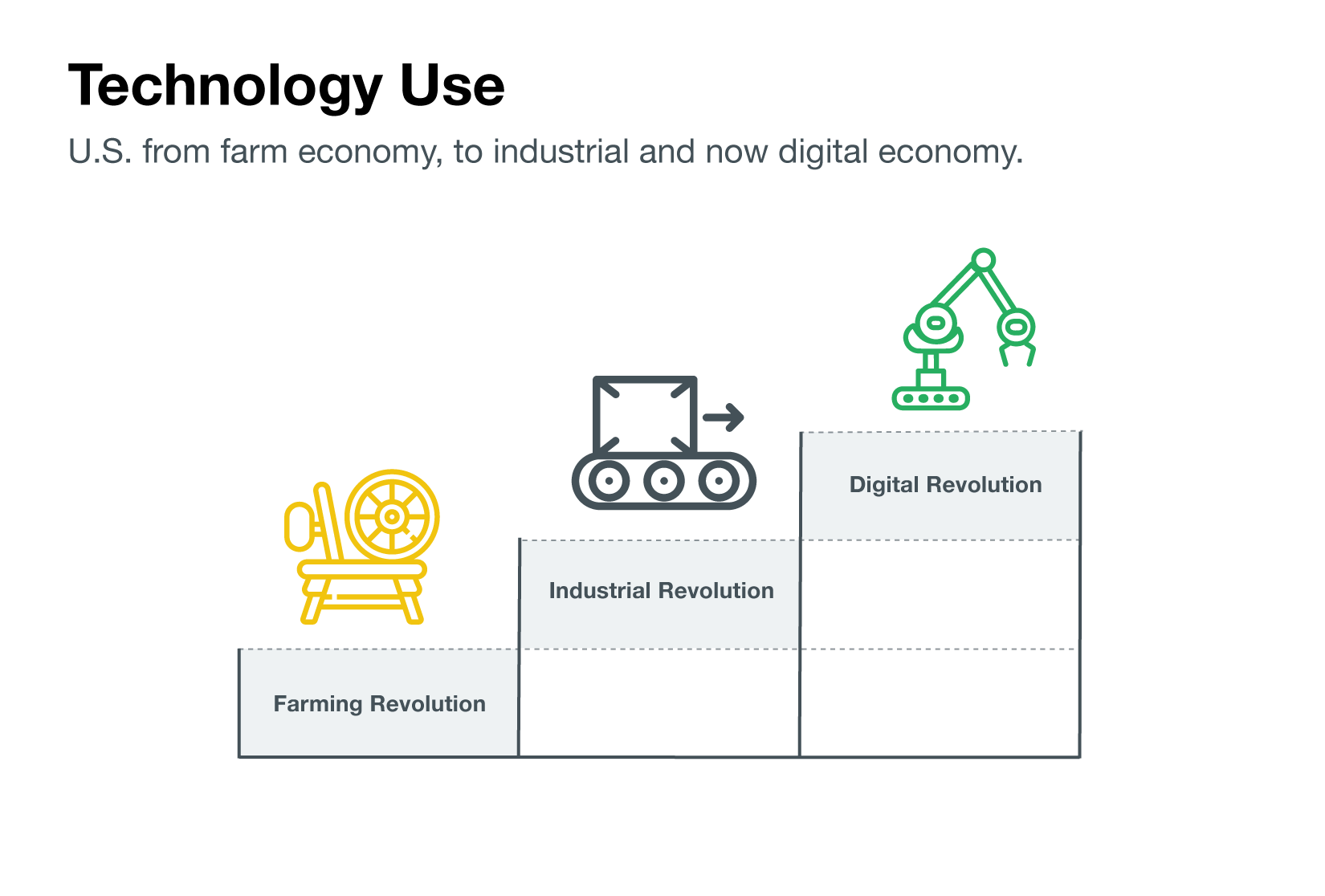US stages from farm economy to industrial to digital